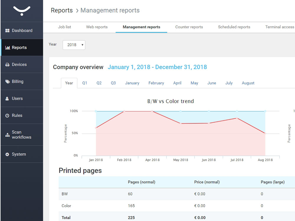 AUTOMATED & ON-DEMAND REPORTS