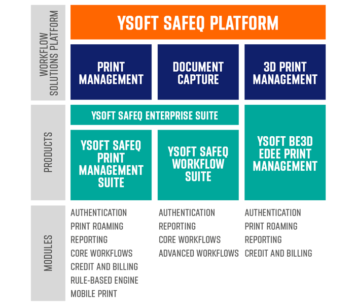 YSoft SafeQ Modules for 3D Print Management