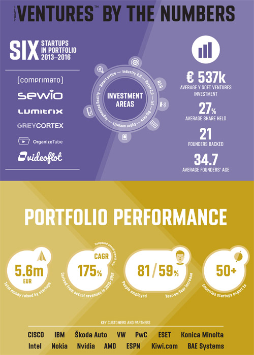 Y Soft Ventures By the Numbers